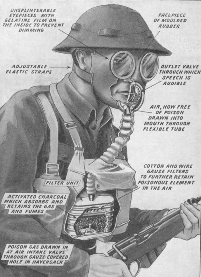 Gas mask diagram