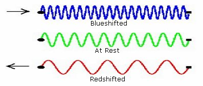 Red and blue shift. Courtesy of Caltech.